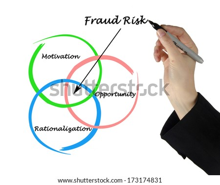 corporate fraud risk management a study Business case study payments risk management™ tackle fraud threats that impact customer satisfaction, reputational risk and the bottom line ® 89 % of surveyed.
