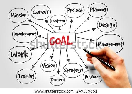 Goal Project management mind map, business concept - stock photo