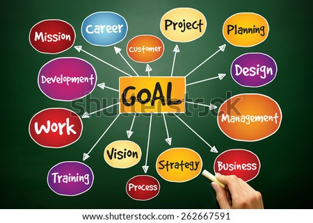 Goal Project management mind map, business concept on blackboard - stock photo