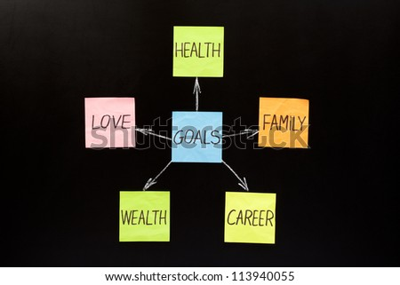 Goals diagram made with sticky notes on blackboard - stock photo