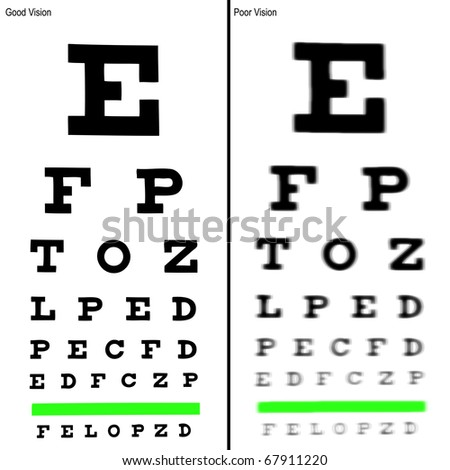 Good and Poor Eye Chart Illustrations.