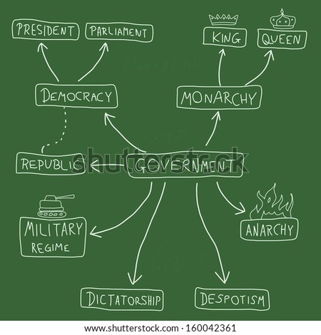 democratic government and monarchy 1 democracy is a type of government that emanates from the constituted powers that are elected, depending on the system (presidentialist, parliamentary, constitutional monarchy, semi presidentialist, semi parliamentary, etc.