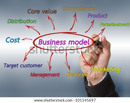Hand draw business model.