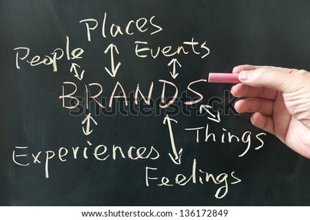 Hand drawing brands concept diagram on blackboard