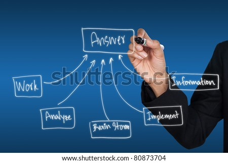 Hand drawing chart how to get answer, can be used for business concept - stock photo