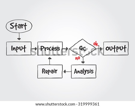Hand drawn Business Process Improve, business concept for presentations and reports - stock photo