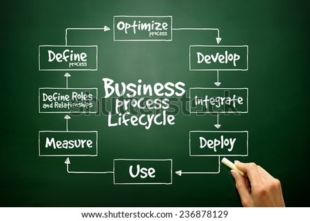 Hand drawn Business Process Lifecycle for presentations and reports, business concept on blackboard - stock photo