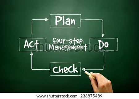 Hand drawn PDCA four-step management method for presentations and reports, control and continuous improvement of processes and products - stock photo