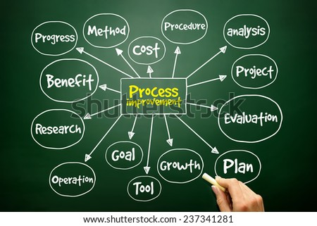 Hand drawn Process Improvement mind map, business concept on blackboard - stock photo