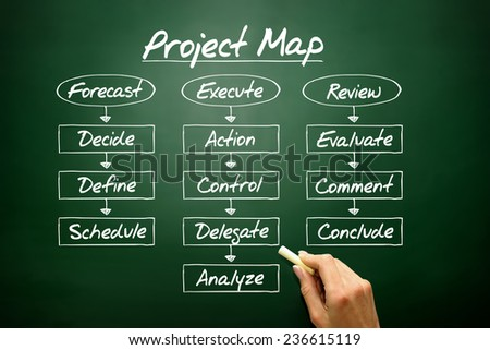 Hand drawn PROJECT MAP flow chart, business concept on blackboard - stock photo