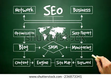 Hand drawn SEO process flow chart for presentations and reports, business concept on blackboard - stock photo