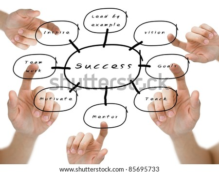 Hand pointed the word on the success flow chart on whiteboard - stock photo
