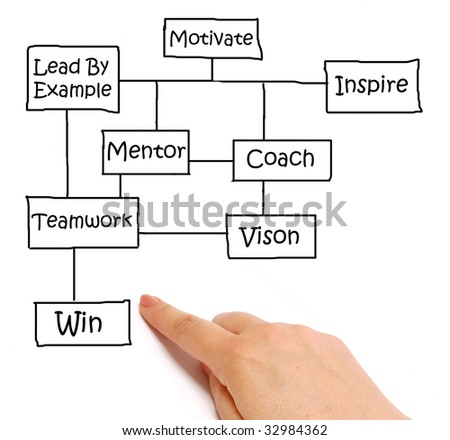 "Hand pointing to the ""win"" section of a business diagram"