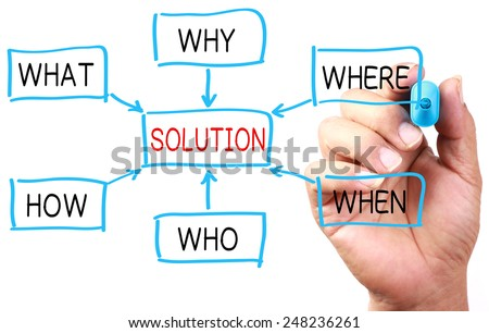 Hand with blue marker drawing Solution Chart on transparent white board. - stock photo