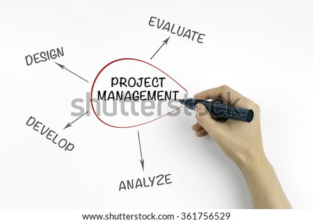 Hand with marker writing Project Management, business product development concept