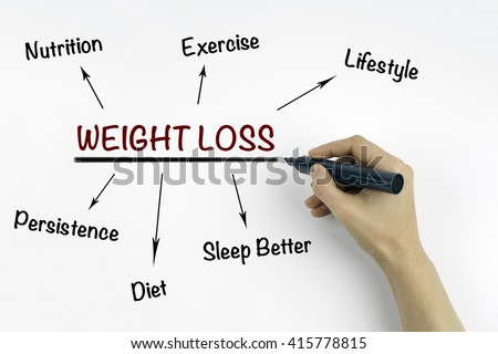 Hand with marker writing Weight Loss concept
