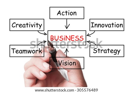 Hand with pen is drawing the Business concept form on white transparent whiteboard against white background. - stock photo