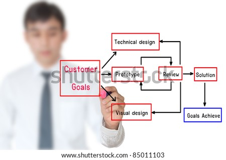 Hand write Addie model for business success - stock photo
