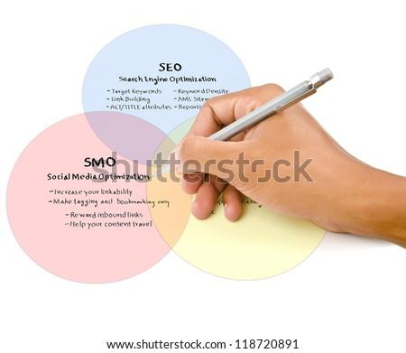Hand write SEO process on the whiteboard. - stock photo