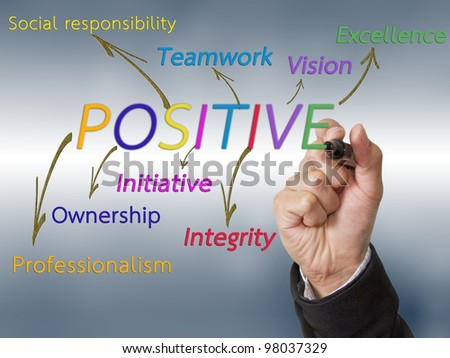 Hand write the meaning of POSITIVE his understanding. - stock photo