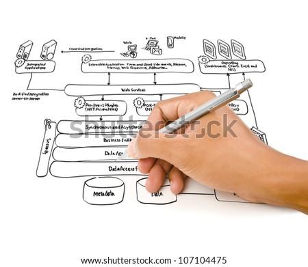 Hand write web service diagram on the whiteboard. - stock photo