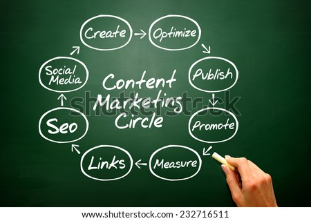 Hand writing Content Marketing Circle concept, business strategy on blackboard - stock photo