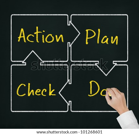 hand writing control and continuous improvement method for business process, PDCA - plan - do - check - action circle on chalkboard - stock photo