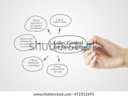 Hand writing element of  Label Control for Food Safety	for business concept, business strategy. (Training and Presentation)