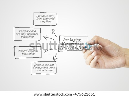Hand writing element of  Packaging Management for Food Safety concept for business strategy and use in manufacturing. (Training and Presentation)