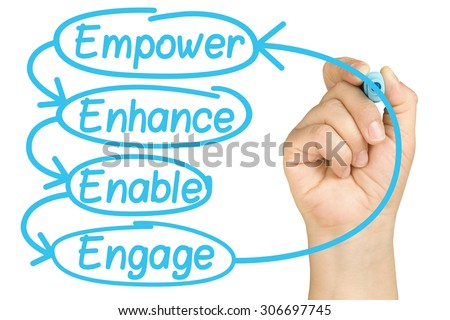 Examples List on Employee Empowerment