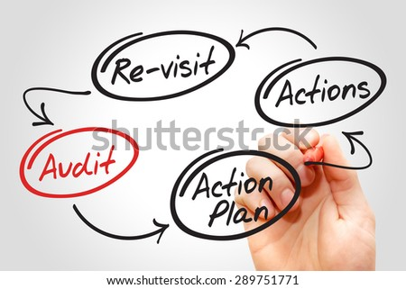 Hand writing Four steps of the audit process - stock photo