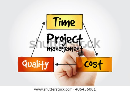 Hand writing Project management, time cost quality mind map flowchart business concept for presentations and reports - stock photo