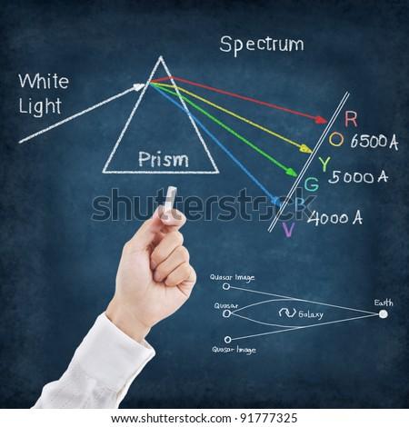 Hand writing science formulas on chalkboard ,Spectrum - stock photo