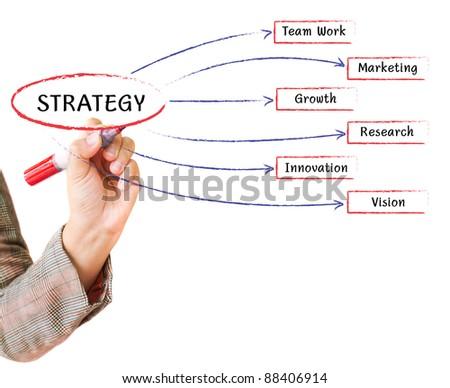 handwritten business strategy flow chart on a whiteboard - stock photo