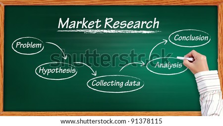 handwritten Market Research flow chart on a blackboard