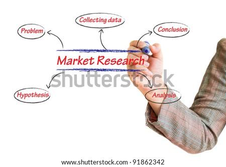 handwritten Market Research flow chart on whiteboard - stock photo