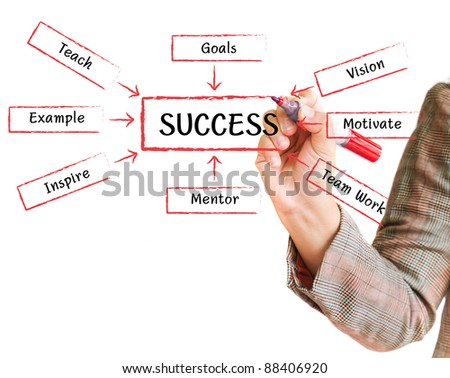 handwritten Success flow chart on a whiteboard - stock photo