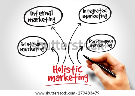 Holistic marketing mind map, business concept