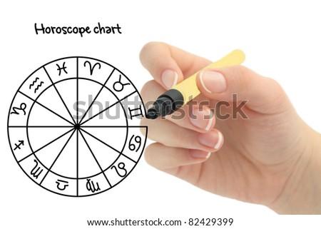 Horoscope chart - stock photo