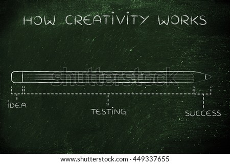 how creativity works:  process diagram with pencil metaphor, long testing phase after coming up with an idea before reaching success - stock photo