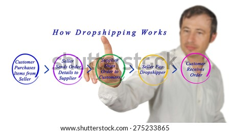 How Dropshipping Works  - stock photo