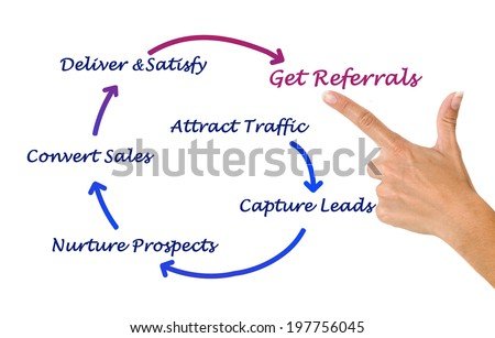How to get referrals - stock photo