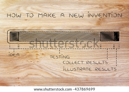 how to make a new invention: steps on progress bar with a long testing phase