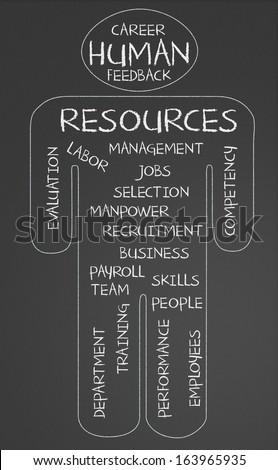 Human resources word cloud written on a chalkboard - stock photo