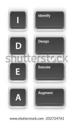 IDEA Acronym on 3D Buttons of Computer Keyboard.