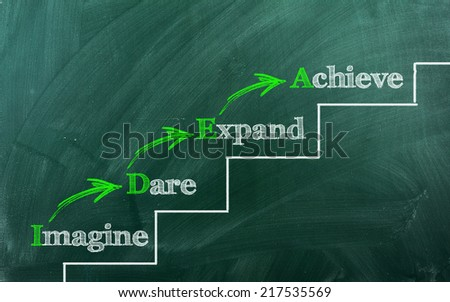 IDEA  Imagine ,Dare,Expand ,Achieve   on a staircase written on chalkboard - stock photo