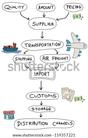 Import mind map - doodle graph with concepts related to product import and export. - stock photo