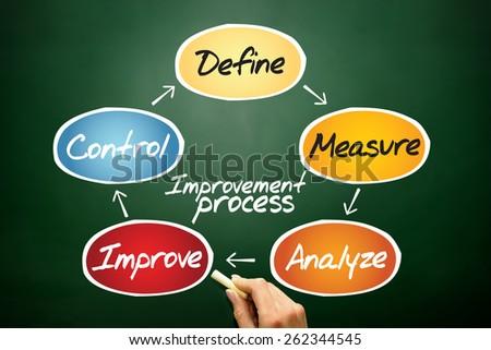 Improvement Process diagram, business concept on blackboard - stock photo