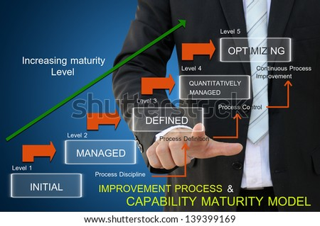 Improvement process of capability maturity model for business concept - stock photo