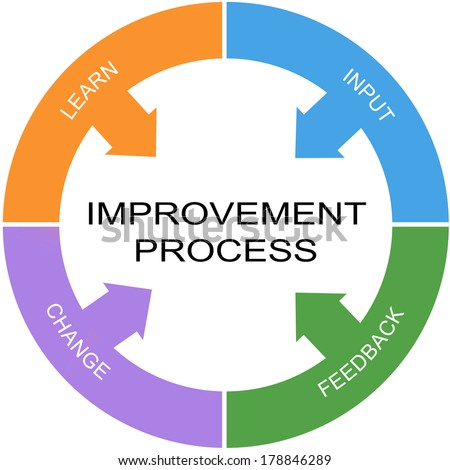 Improvement Process Word Circle Concept with great terms such as learn, input and more. - stock photo